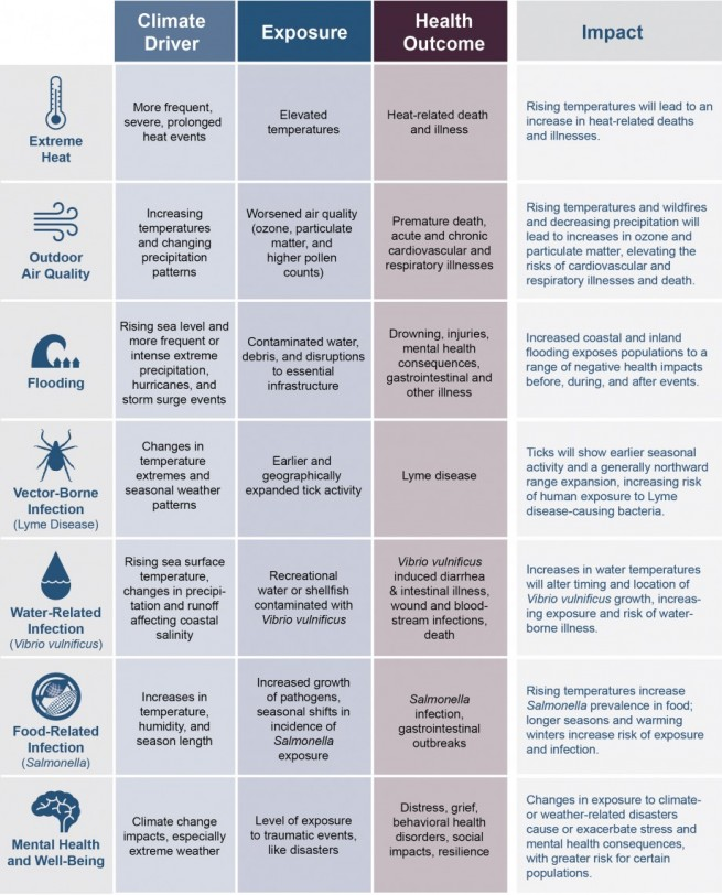 how-climate-change-affects-your-health