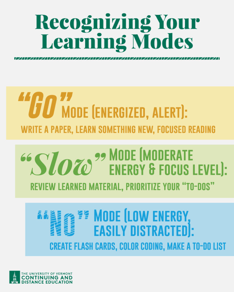 Recognizing Learning Modes Remote Learning