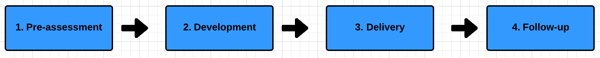 CT_process