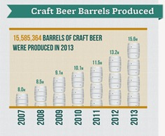 craft beer growth